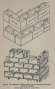 Building A Cinder Block House Concrete Block Machines Blocks Building Shapes Wall