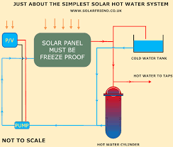 diy solar water system build your own