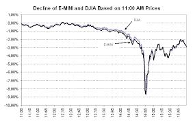 Dow Jones Help Desk Testimony Concerning The Severe Market Disruption On May 6 2010