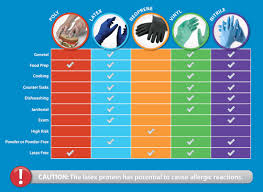 types of disposable gloves disposable glove guide