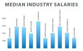home interior designer salary interior decorator salary home interior designers salary in usa