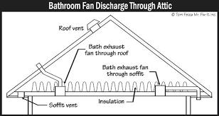bathroom exhaust fan vent through roof u2013 justbeingmyself me
