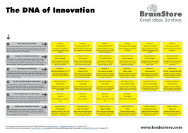 Innovation Idea Create Your Own by Brainstore