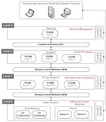 energies free full text distributed semantic architecture for