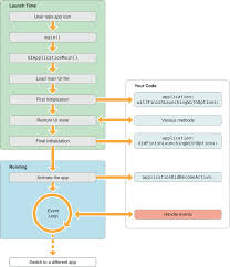 android application lifecycle justworks ios app cycle