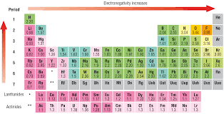 er element periodic table electronegativity chart list of electronegativity dynamic