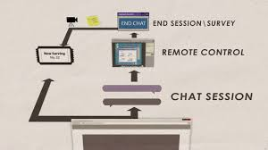 bmc itsm with remote support and secure chat bomgar