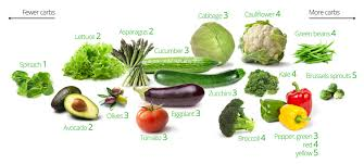 low carb vegetables the best and the worst u2013 diet doctor