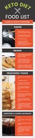 keto diet food list including the best vs worst keto foods