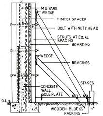 concrete formwork is a temporary supporting structure for concrete
