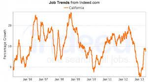 top 25 fastest growing jobs in california toughnickel
