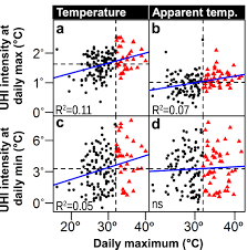 urban climate effects on extreme temperatures in madison