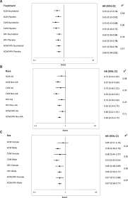 changes in left ventricular ejection fraction predict survival and