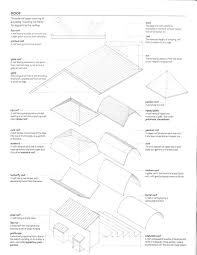 Building A Hip Roof Patio Cover by Porch Roofing U0026