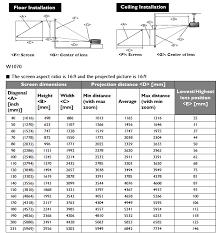 distance ecran videoprojecteur canapé formidable distance entre videoprojecteur et ecran 13