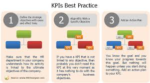 hr strategy template the best hr kpis aligned with company strategy bsc designer