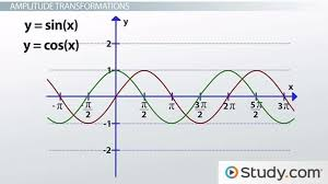 graphing sine and cosine transformations video u0026 lesson