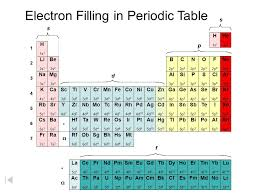 Cr On The Periodic Table Periodic Table Of The Elements Ppt Download