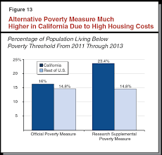 average cost of rent california u0027s high housing costs causes and consequences