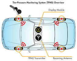 improve tpms design flow with circuit design software and em