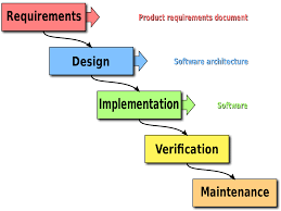 software development methodology waterfall model wikipedia