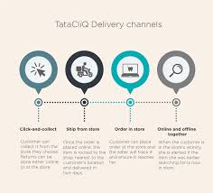 Click And Grow Amazon How Tata Cliq Achieved Flipkart And Amazon Could Not