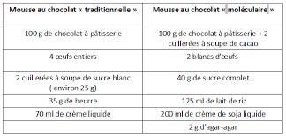 recette cuisine moleculaire iii la cuisine moléculaire répond autant aux besoins