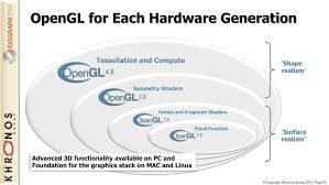 opengl 4 5 specification standard release greatly enhance the api