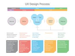 visual layout meaning applying visual art expertise to product design ux collective
