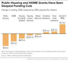 chart book cuts in federal assistance exacerbated families