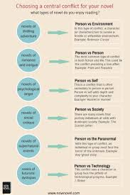470 best infographics for writers u0026 readers images on pinterest