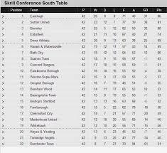 vanarama national league table league table