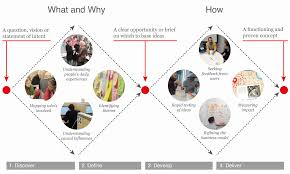framework design design thinking as a strategy for innovation