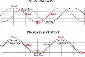 Define Water Table Noaa Tides U0026 Currents