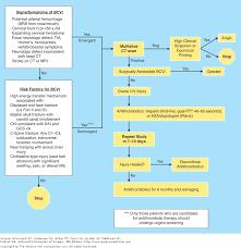 chapter 7 trauma schwartz u0027s principles of surgery 9e