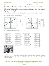 Graphing Ordered Pairs Worksheet Lf 2 Linear Tables From Graphs Mathops