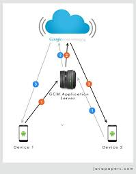 android gcm android device to device messaging using cloud messaging