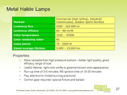 metal halide light color leds the most advanced and efficient lighting technology ppt download