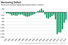 Fiscal Year 2014 National Debt Us National Debt Some Numbers