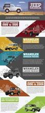 jeep model history history of the jeep wrangler visulattic your infographics