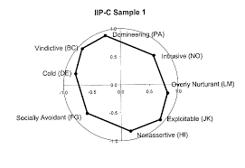 interpersonal measures show circumplex structure