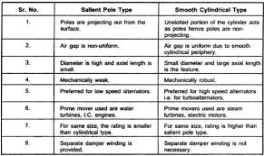 cutaway view of a synchronous ac generator lekule blog on ac
