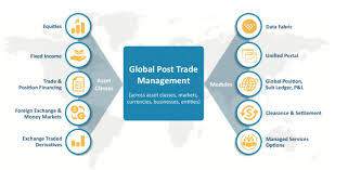 broadridge financial launches global post trade management