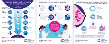 Challenge Uk Up For The Challenge Cancer Research Uk Grants 71m To Four Grand