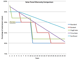 the real lifespan of solar panels energy informative