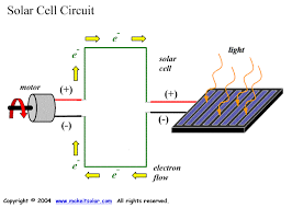 solar energy science project topics what are solar cells