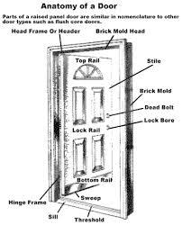 Parts Of An Exterior Door The Door Glossary Window And Door Manufacturers Association Wdma