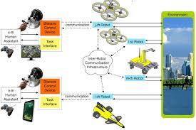 autonomous robotics and human machine systems