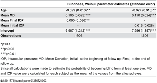 Becoming Blind Blindness And Glaucoma A Multicenter Data Review From 7 Academic