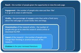 writing results section of research paper how articles get noticed and advance the scientific conversation a 2013 study in plos one tracked the impact of social media on the dissemination of